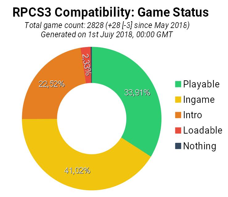 PS3 - RPCS3 (PS3 Emulator) - June 2018 Progress Report